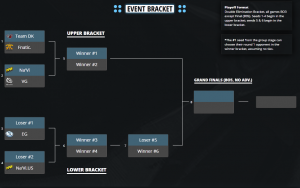 Current Tournament Bracket